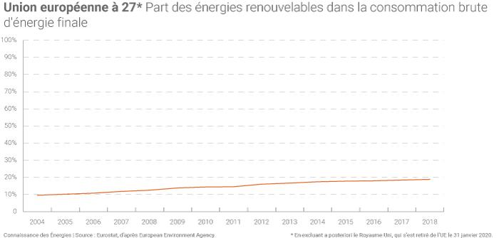Energies renouvelables dans la consommation d'énergie finale de l'UE