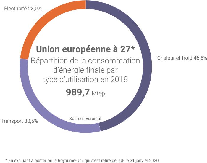 Consommation d'énergie finale par usage dans l'UE