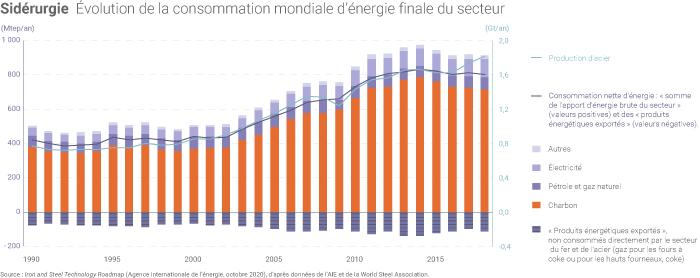 Consommation d'énergie de la sidérurgie mondiale