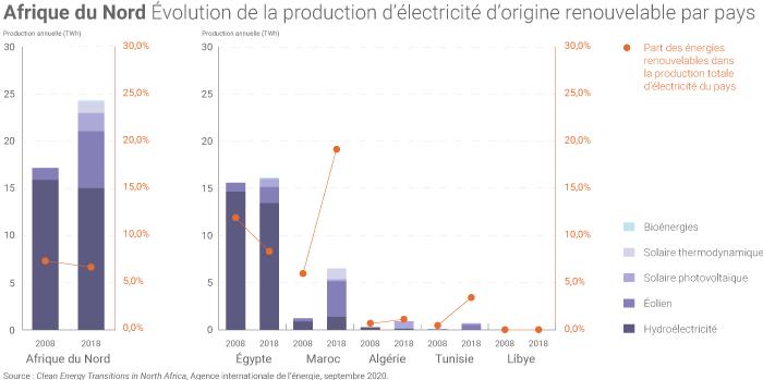 Production électrique des filières renouvelables en Afrique du Nord