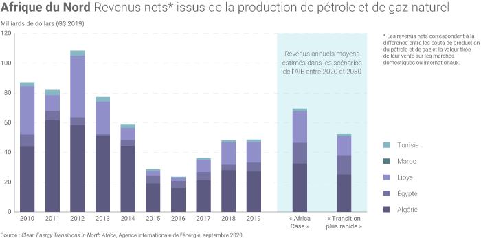 Recettes liées au pétrole et au gaz en Afrique du Nord