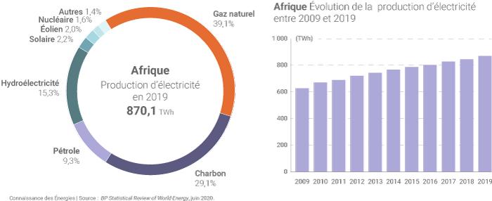 Production d'électricité en Afrique