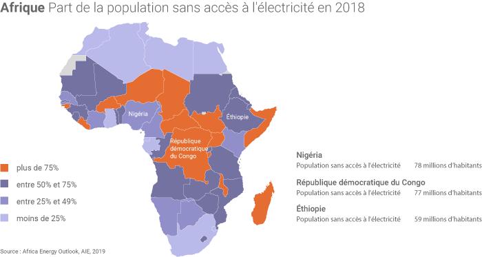 Accès à l'électricité en Afrique