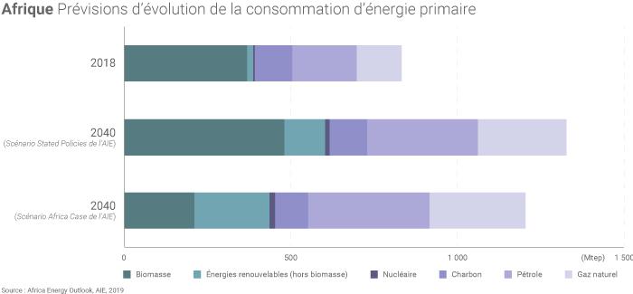 Prévisions sur la consommation d'énergie en Afrique