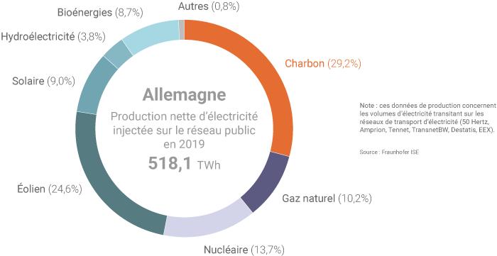 Production nette electricite Allemagne