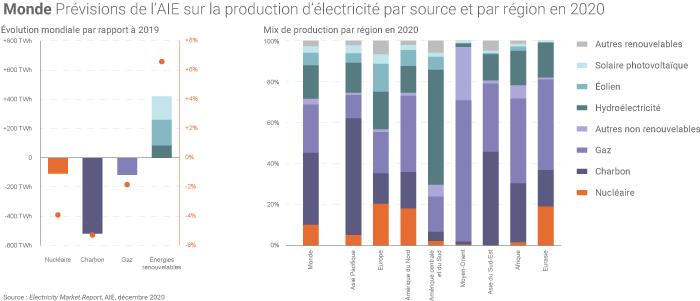 Production de l'électricité dans le monde