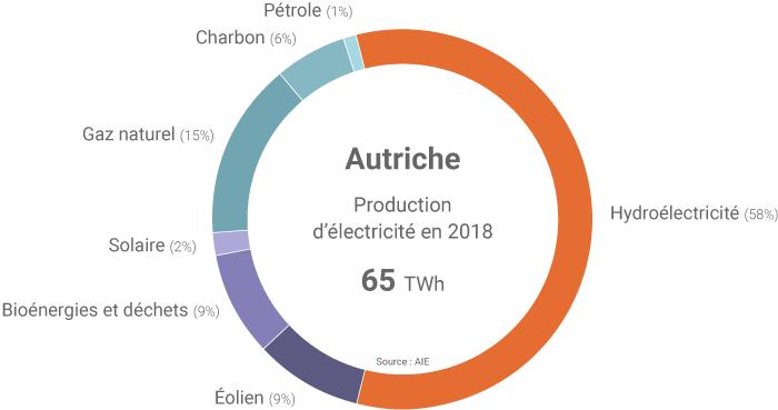Mix électrique autrichien
