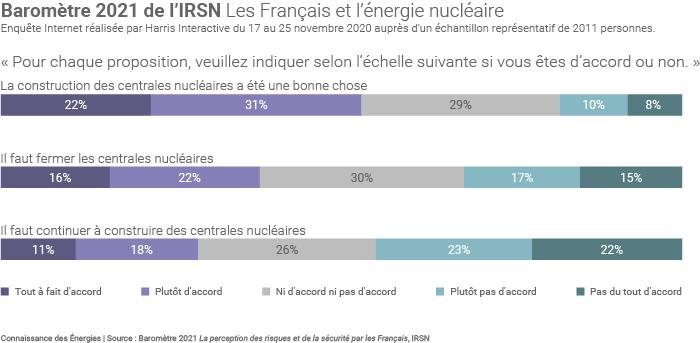 Les Français et l'énergie nucléaire