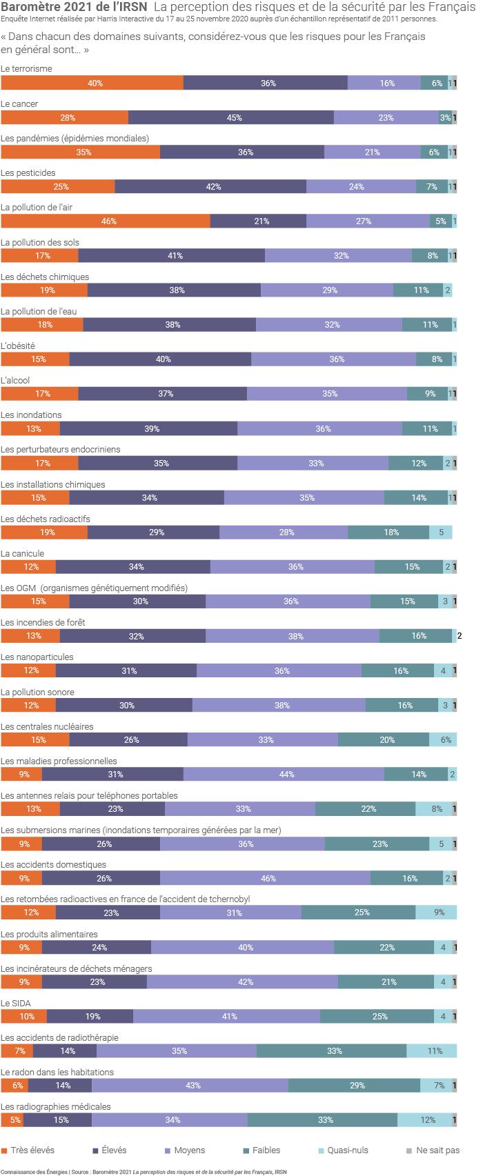 Baromètre 2021 de l'IRSN