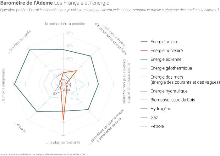 Les Français et les énergies