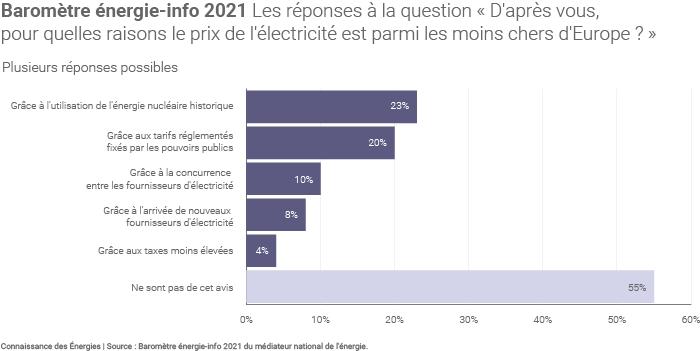 Vision des Français sur le prix de l'électricité