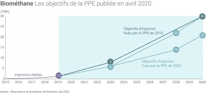 Objectifs de développement du biométhane en France