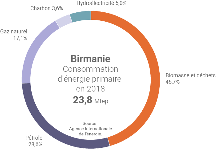 Consommation d'énergie primaire en Birmanie en 2018