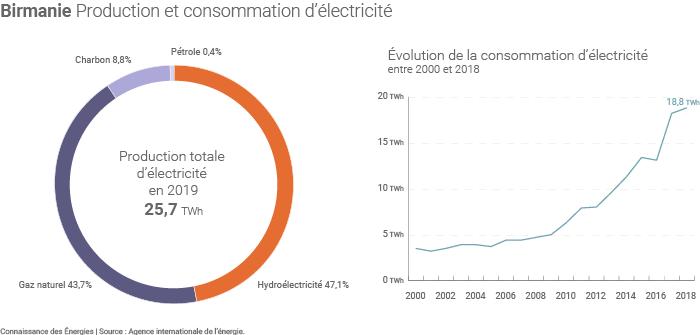 La production d'électricité en Birmanie (©Connaissance des Énergies d'après AIE)