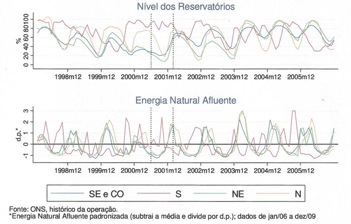 Niveau de remplissage hydrique Brésil