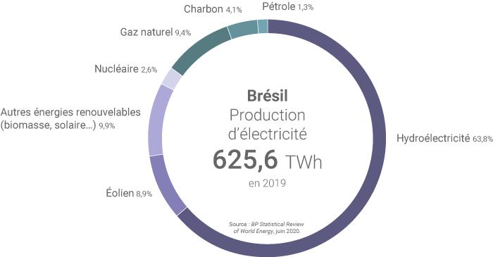 Mix électrique brésilien en 2019