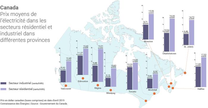 Prix de l'électricité au Canada