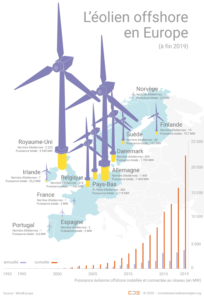 Carte de l'éolien offshore en Europe