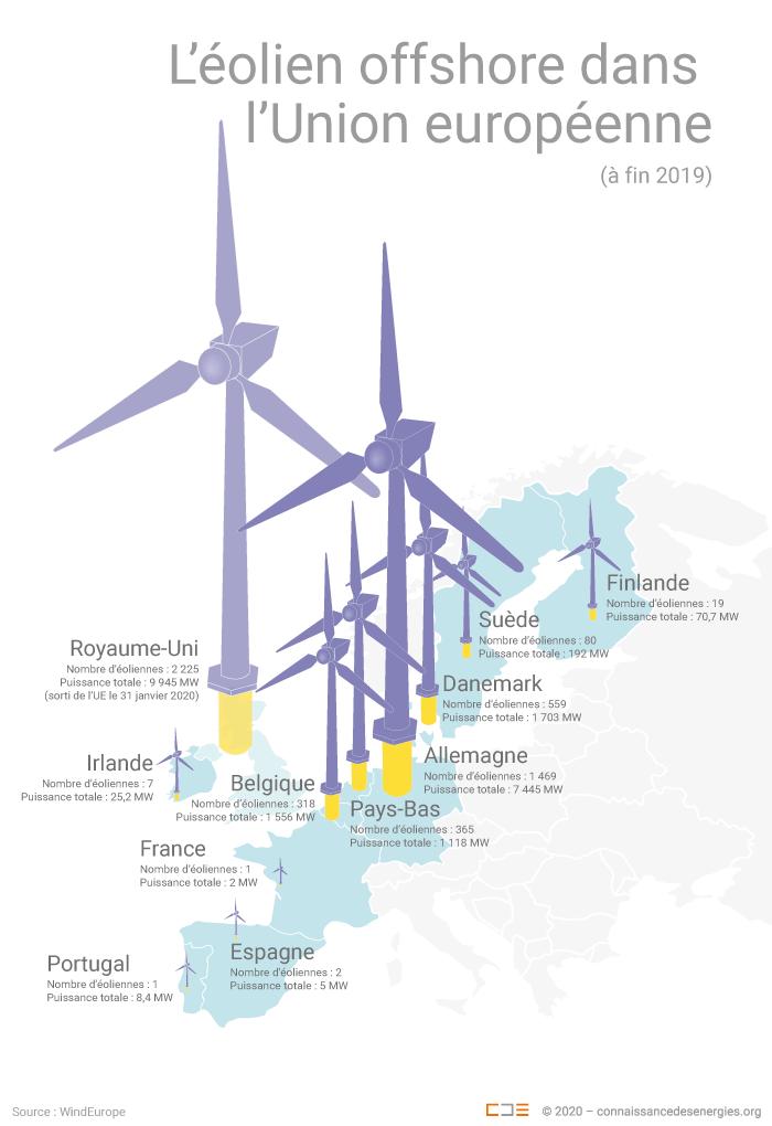 Parc éolien de l'UE