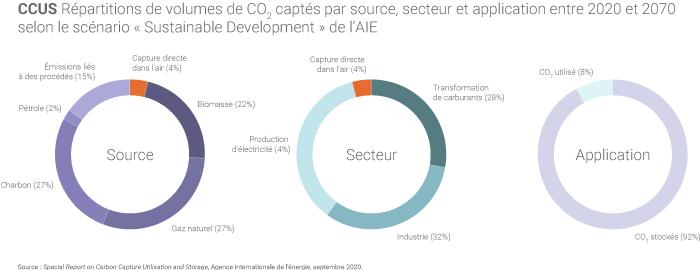 Répartition des volumes de CO2