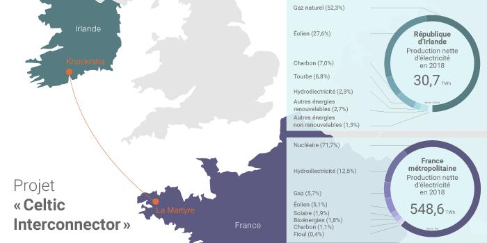 Liaison électrique France/Irlande