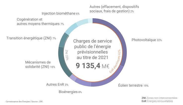 Charges prévisionnelles de service public de l'énergie au titre de 2021
