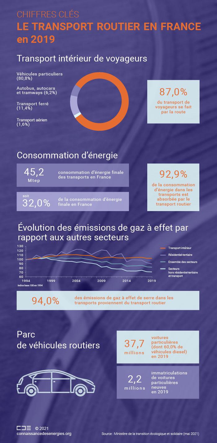 Les chiffres clés du transport routier en France en 2019
