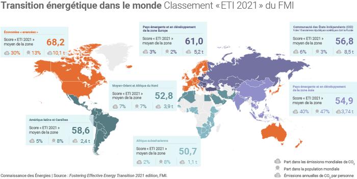 Classement ETI Index 2021