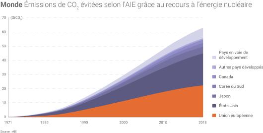 Emissions évitées grâce au nucléaire