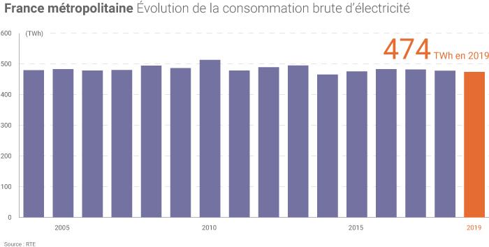 Consommation d'électricité en France