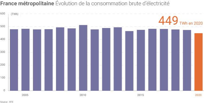 Consommation d'électricité en France en 2020
