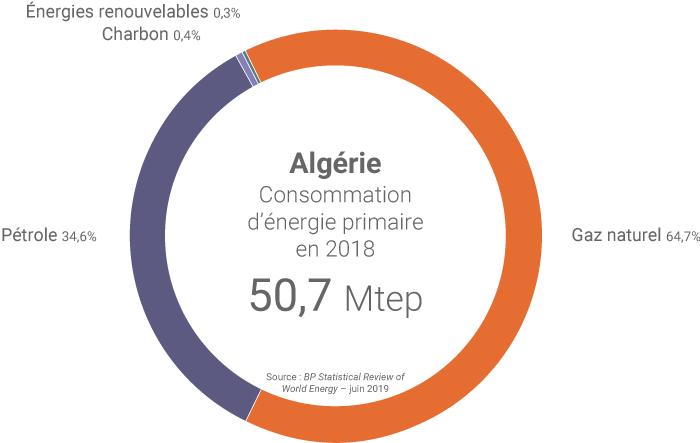 Mix énergétique de l'Algérie