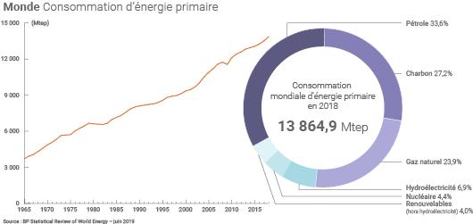 Mix énergétique mondial