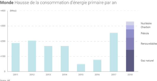 Consommation d'énergie en 2018
