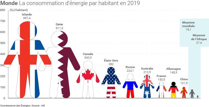 Consommation d'énergie en GJ par habitant en 2019