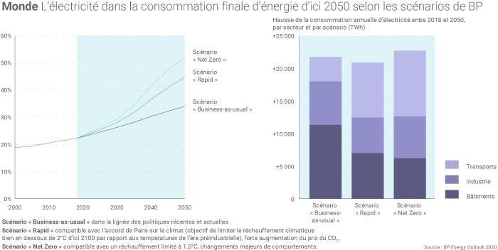 L'électricité dans la consommation mondiale d'énergie d'ici à 2050