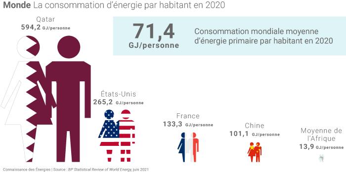Consommation d'énergie par habitant en 2020