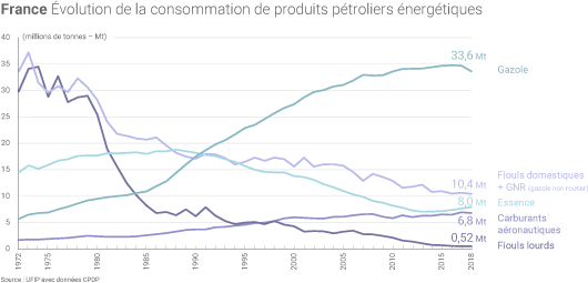 Consommation de carburants routiers