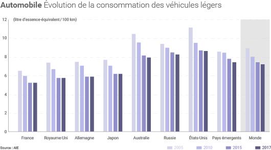 Consommations des véhicules légers dans le monde