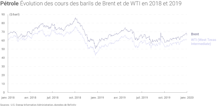 Évolution des cours du pétrole