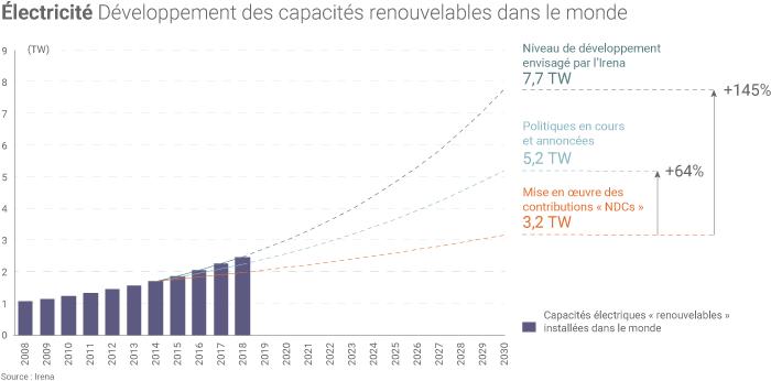 Développement des capacités électriques « renouvelables »