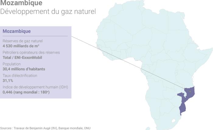 Exploitation du gaz naturel au Mozambique