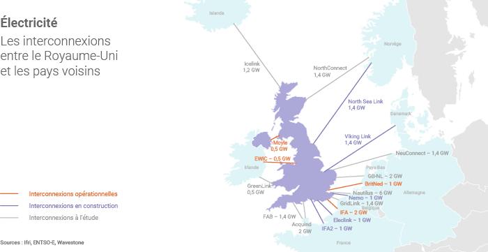 Interconnexions électriques avec le Royaume-Uni