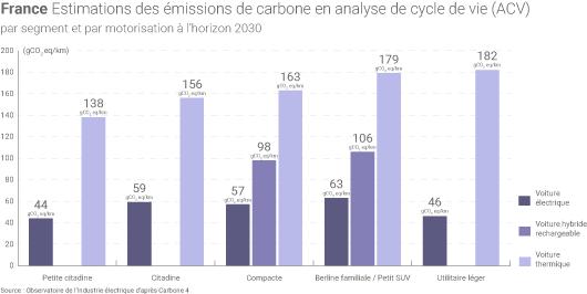 Emissions de carbone véhicules électriques et thermiques