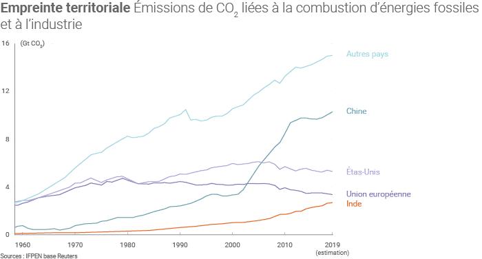 Emissions de CO2 liées aux énergies fossiles