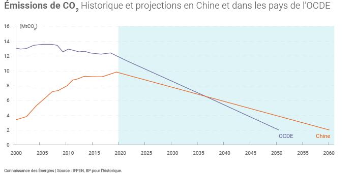 Émissions de CO2 en Chine et dans les pays de l'OCDE
