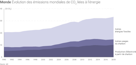 Hausse des émissions mondiales de CO2