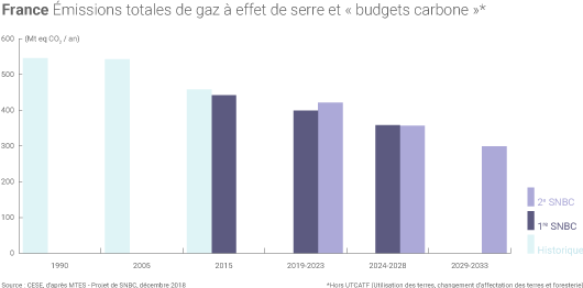 Budgets carbone
