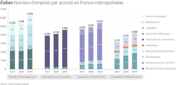 Emplois dans la filière éolienne en France
