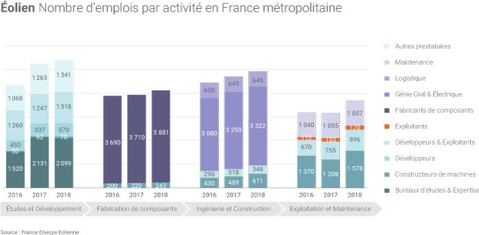Emplois dans la filière éolienne française